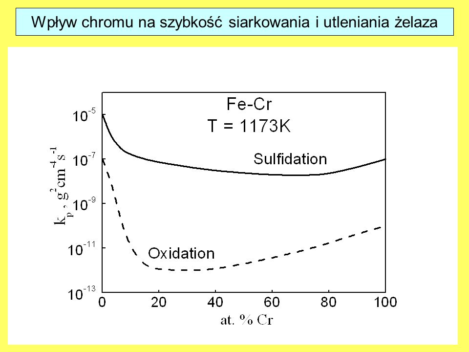 Wpływ chromu na szybkość siarkowania i utleniania żelaza