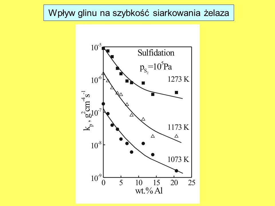 Wpływ glinu na szybkość siarkowania żelaza