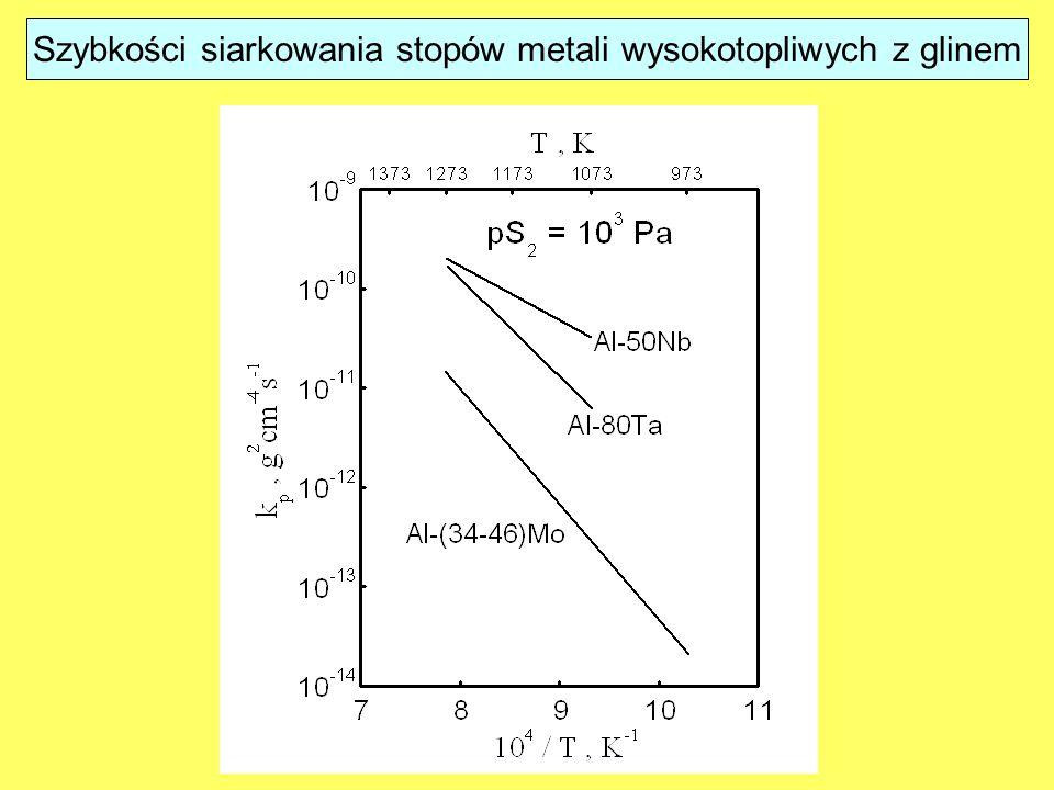 Szybkości siarkowania stopów metali wysokotopliwych z glinem