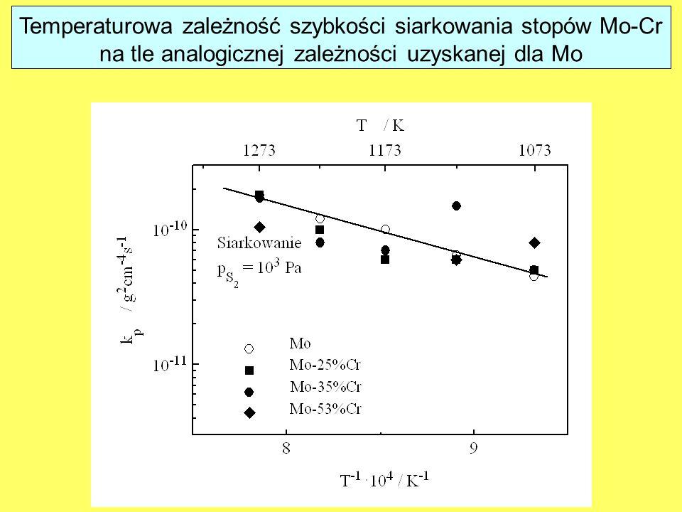 Temperaturowa zależność szybkości siarkowania stopów Mo-Cr na tle analogicznej zależności uzyskanej dla Mo