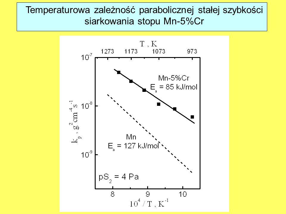 Temperaturowa zależność parabolicznej stałej szybkości siarkowania stopu Mn-5%Cr
