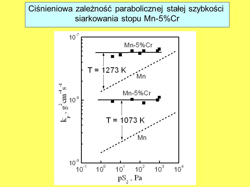 Ciśnieniowa zależność parabolicznej stałej szybkości siarkowania stopu Mn-5%Cr