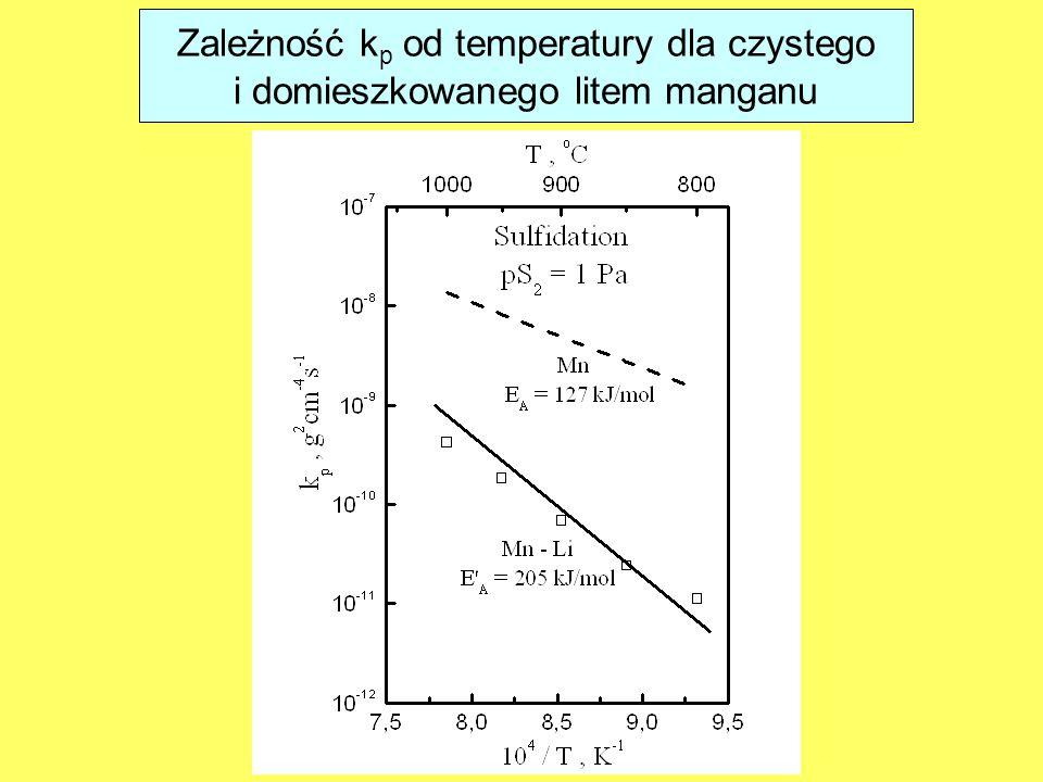 Zależność k p od temperatury dla czystego i domieszkowanego litem manganu
