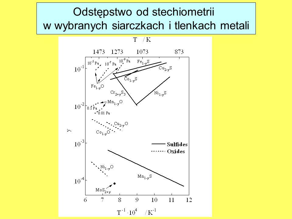 Odstępstwo od stechiometrii w wybranych siarczkach i tlenkach metali