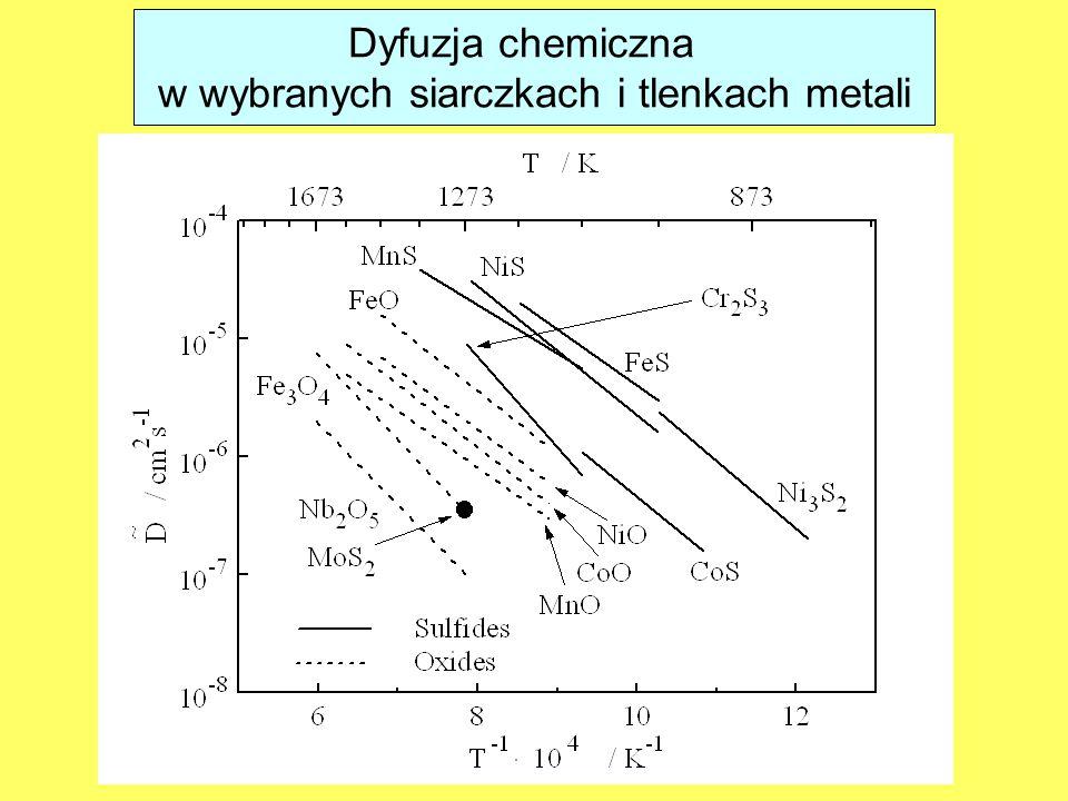 Dyfuzja chemiczna w wybranych siarczkach i tlenkach metali