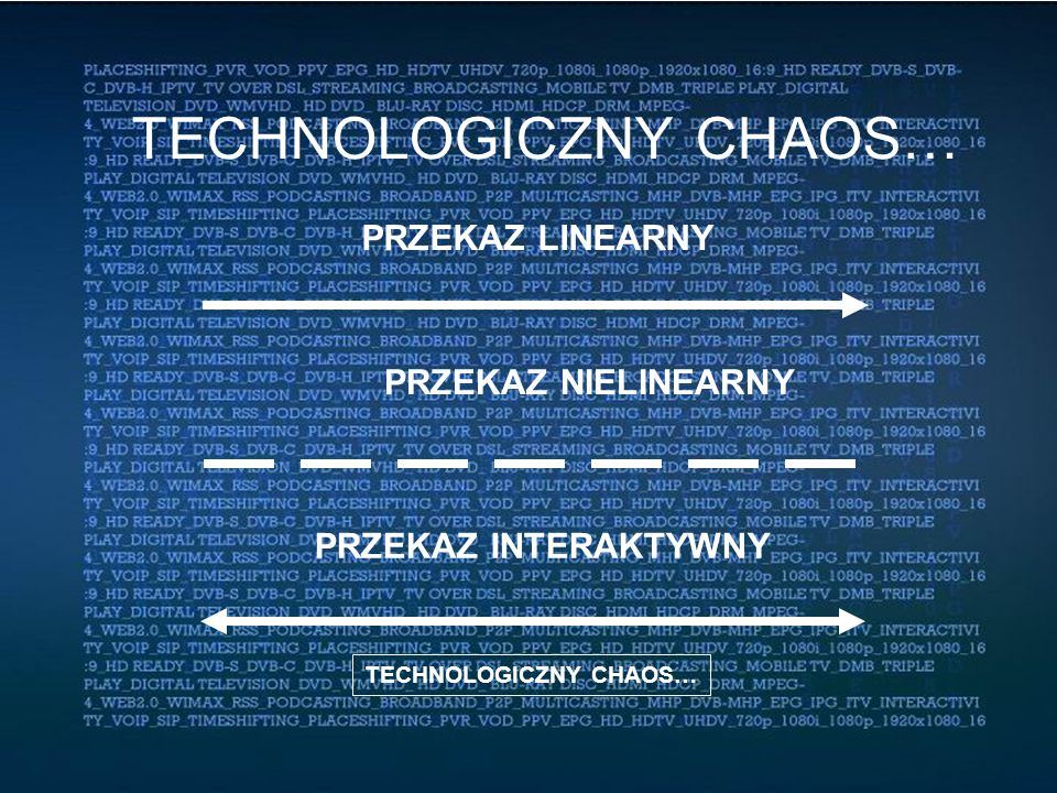 TECHNOLOGICZNY CHAOS… PRZEKAZ NIELINEARNY PRZEKAZ INTERAKTYWNY PRZEKAZ LINEARNY