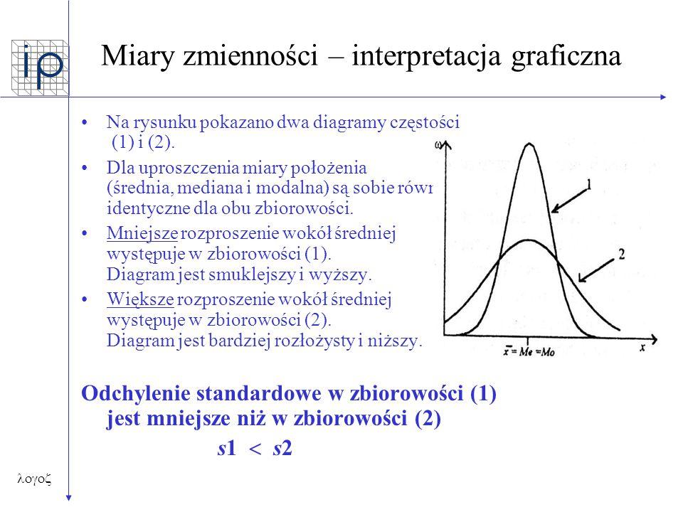  Miary zmienności – interpretacja graficzna Na rysunku pokazano dwa diagramy częstości (1) i (2). Dla uproszczenia miary położenia (średnia, media