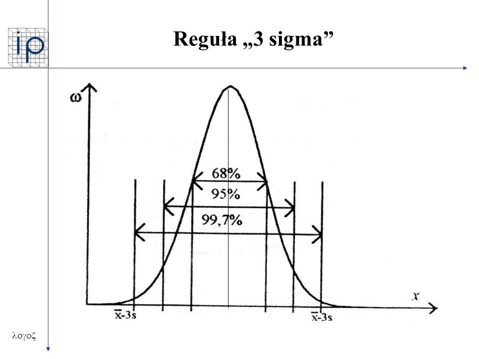 """ Reguła """"3 sigma"""""""