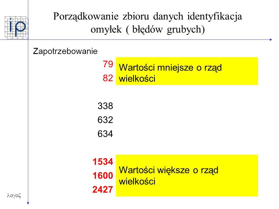  Porządkowanie zbioru danych identyfikacja omyłek ( błędów grubych) Zapotrzebowanie 79 Wartości mniejsze o rząd wielkości 82 338 632 634 1534 Wart