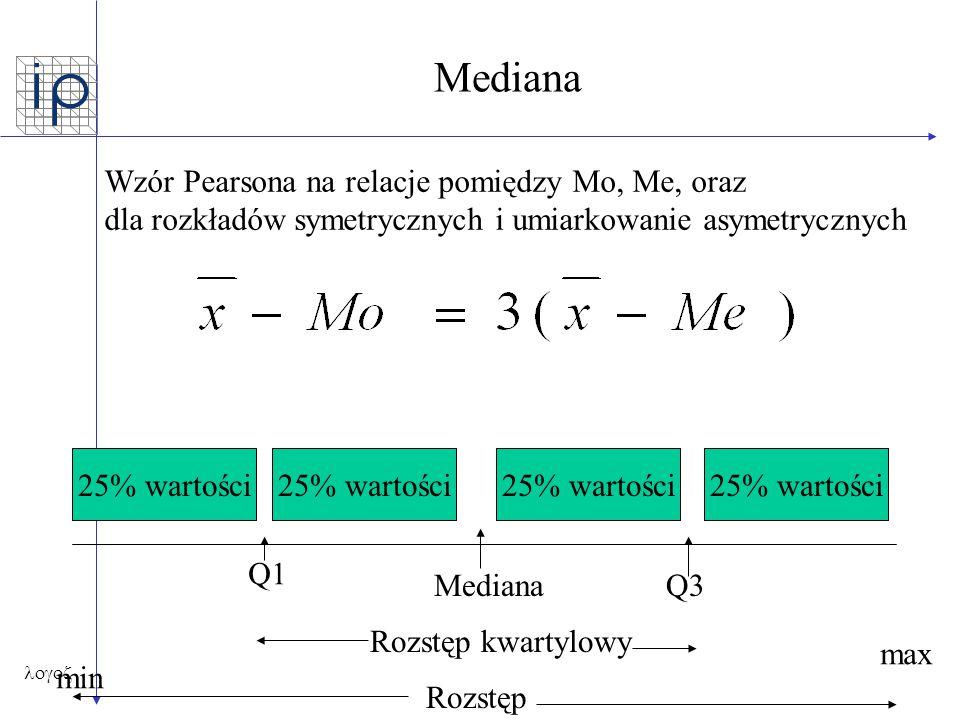  Mediana 25% wartości Mediana Q1 Q3 Rozstęp Rozstęp kwartylowy min max Wzór Pearsona na relacje pomiędzy Mo, Me, oraz dla rozkładów symetrycznych