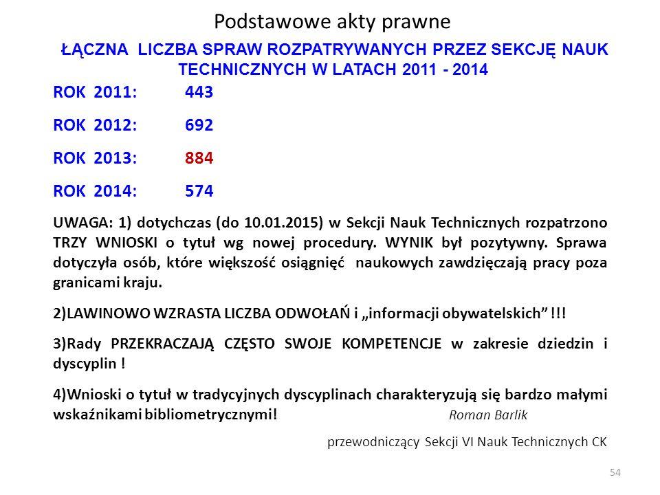 Podstawowe akty prawne ROK 2011:443 ROK 2012:692 ROK 2013:884 ROK 2014:574 UWAGA: 1) dotychczas (do 10.01.2015) w Sekcji Nauk Technicznych rozpatrzono