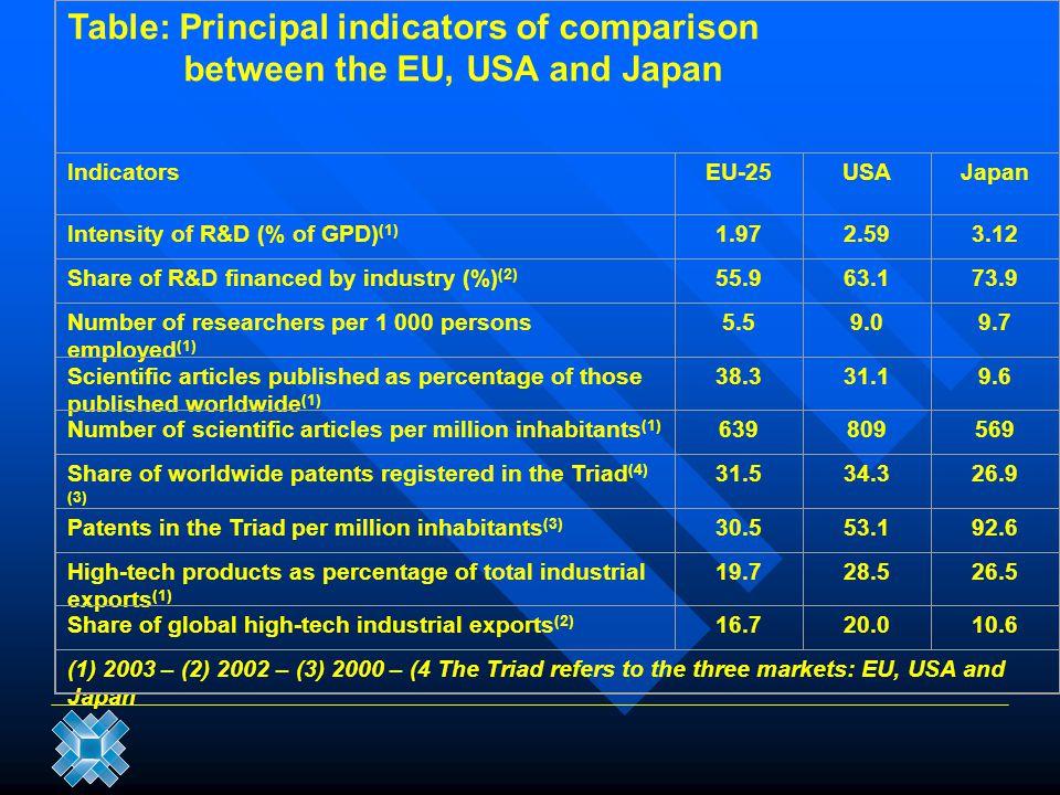 Table: Principal indicators of comparison between the EU, USA and Japan IndicatorsEU-25USAJapan Intensity of R&D (% of GPD) (1) 1.972.593.12 Share of