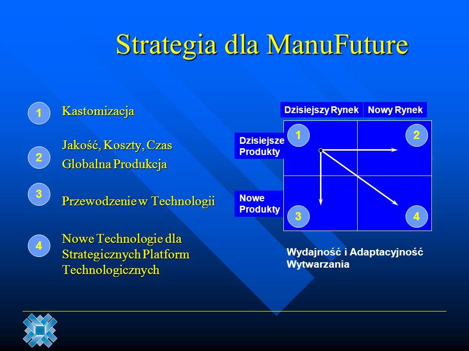 Strategia dla ManuFuture Kastomizacja Jakość, Koszty, Czas Globalna Produkcja Przewodzenie w Technologii Nowe Technologie dla Strategicznych Platform
