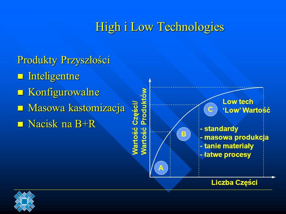 High i Low Technologies Produkty Przyszłości Inteligentne Inteligentne Konfigurowalne Konfigurowalne Masowa kastomizacja Masowa kastomizacja Nacisk na