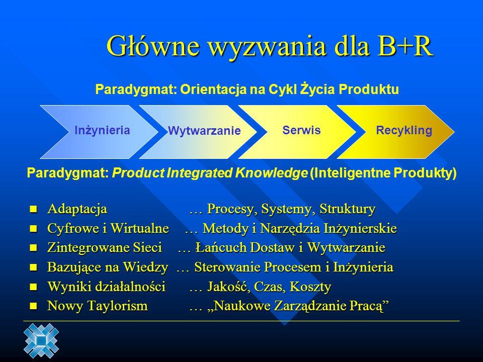 Główne wyzwania dla B+R Adaptacja … Procesy, Systemy, Struktury Adaptacja … Procesy, Systemy, Struktury Cyfrowe i Wirtualne … Metody i Narzędzia Inżyn