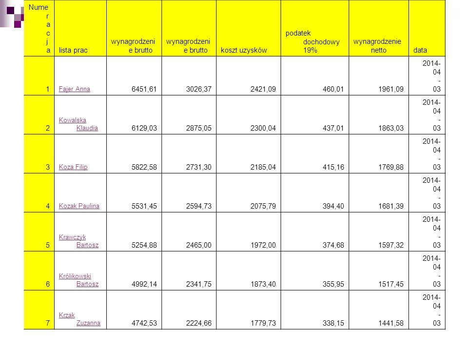 Nume r a c j alista prac wynagrodzeni e brutto koszt uzysków podatek dochodowy 19% wynagrodzenie nettodata 1 Fajer Anna 6451,613026,372421,09460,01196