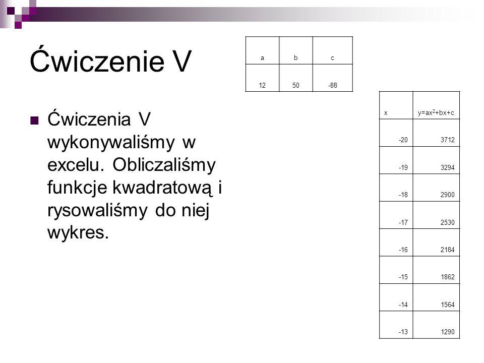 Ćwiczenie V Ćwiczenia V wykonywaliśmy w excelu. Obliczaliśmy funkcje kwadratową i rysowaliśmy do niej wykres. abc 1250-88 xy=ax 2 +bx+c -203712 -19329