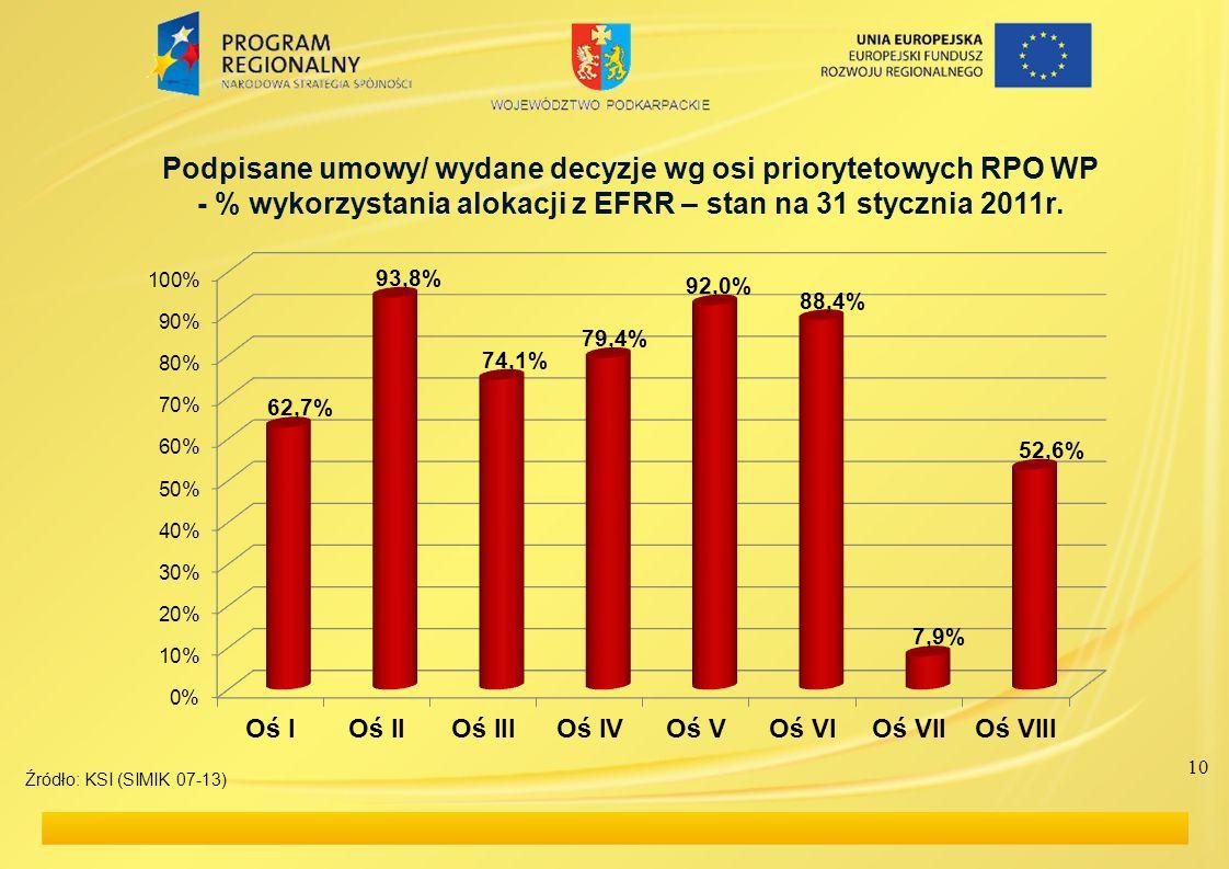 10 Podpisane umowy/ wydane decyzje wg osi priorytetowych RPO WP - % wykorzystania alokacji z EFRR – stan na 31 stycznia 2011r.