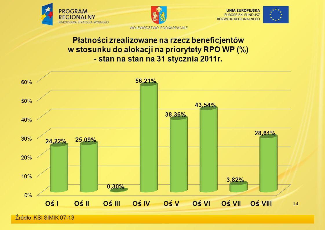 14 Źródło: KSI SIMIK 07-13 Płatności zrealizowane na rzecz beneficjentów w stosunku do alokacji na priorytety RPO WP (%) - stan na stan na 31 stycznia 2011r.