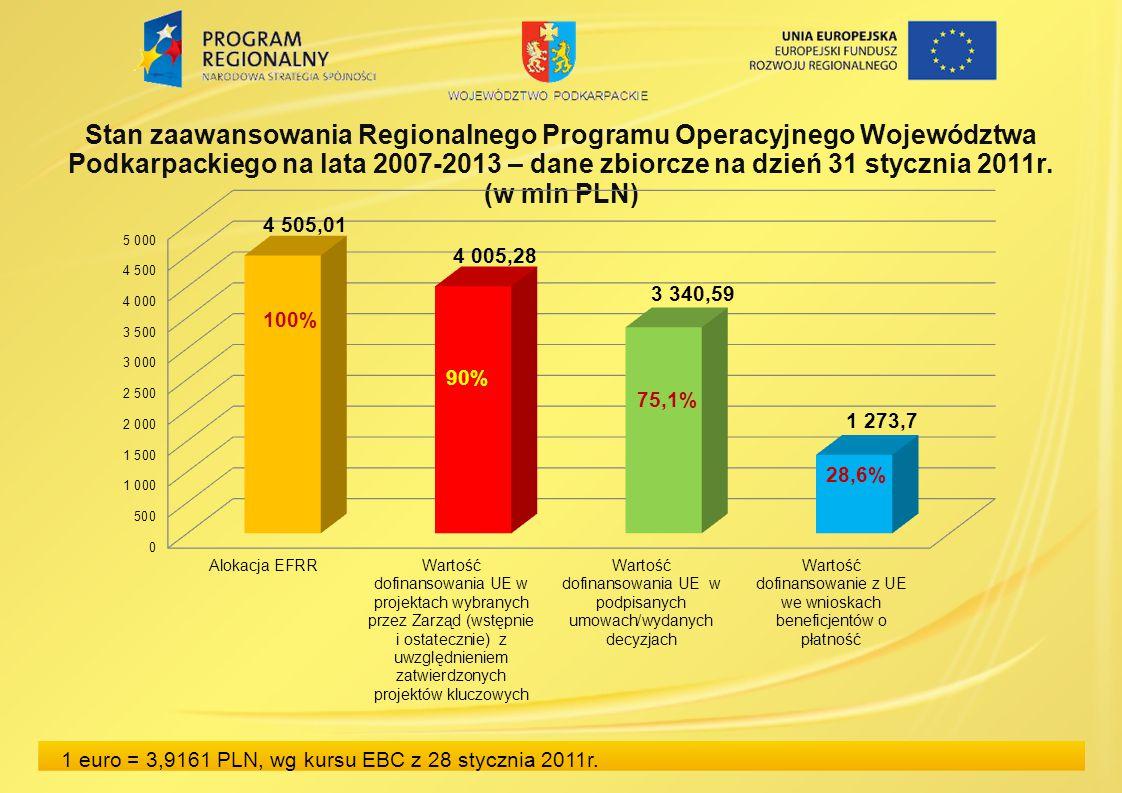 Stan zaawansowania Regionalnego Programu Operacyjnego Województwa Podkarpackiego na lata 2007-2013 – dane zbiorcze na dzień 31 stycznia 2011r.