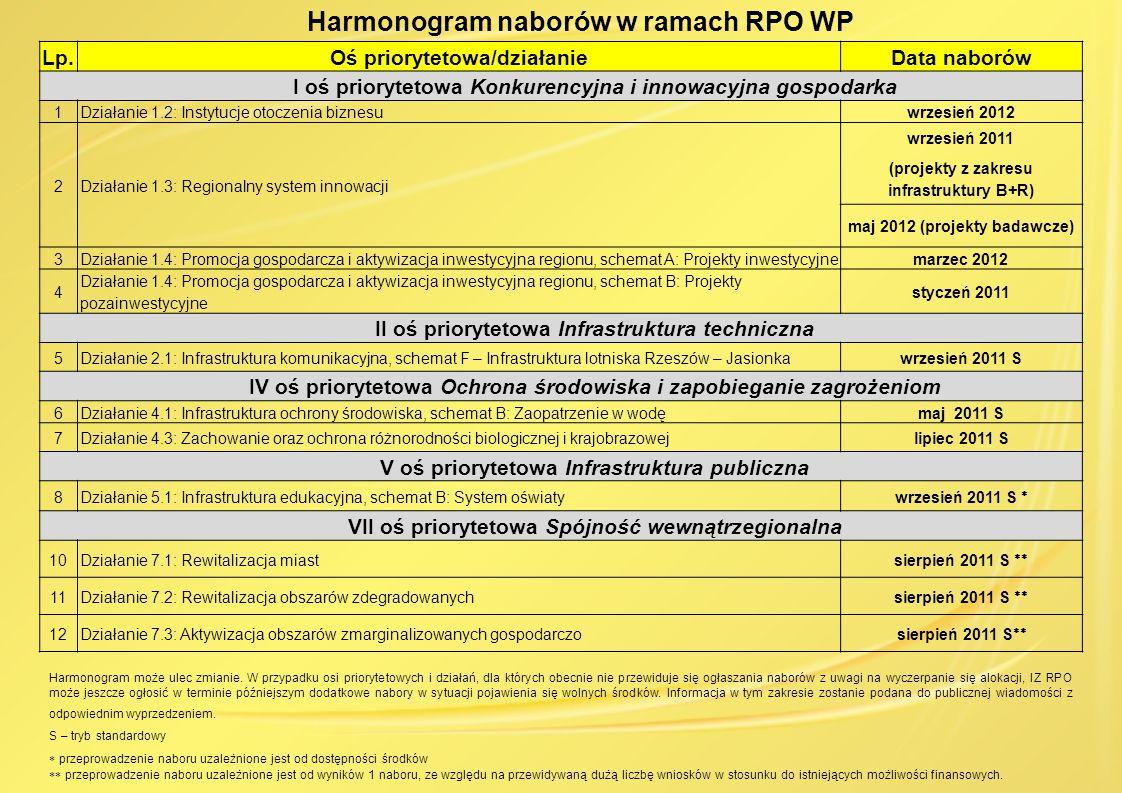 Harmonogram naborów w ramach RPO WP Lp.Oś priorytetowa/działanieData naborów I oś priorytetowa Konkurencyjna i innowacyjna gospodarka 1Działanie 1.2: Instytucje otoczenia biznesuwrzesień 2012 2Działanie 1.3: Regionalny system innowacji wrzesień 2011 (projekty z zakresu infrastruktury B+R) maj 2012 (projekty badawcze) 3Działanie 1.4: Promocja gospodarcza i aktywizacja inwestycyjna regionu, schemat A: Projekty inwestycyjnemarzec 2012 4 Działanie 1.4: Promocja gospodarcza i aktywizacja inwestycyjna regionu, schemat B: Projekty pozainwestycyjne styczeń 2011 II oś priorytetowa Infrastruktura techniczna 5Działanie 2.1: Infrastruktura komunikacyjna, schemat F – Infrastruktura lotniska Rzeszów – Jasionkawrzesień 2011 S IV oś priorytetowa Ochrona środowiska i zapobieganie zagrożeniom 6Działanie 4.1: Infrastruktura ochrony środowiska, schemat B: Zaopatrzenie w wodęmaj 2011 S 7Działanie 4.3: Zachowanie oraz ochrona różnorodności biologicznej i krajobrazowejlipiec 2011 S V oś priorytetowa Infrastruktura publiczna 8Działanie 5.1: Infrastruktura edukacyjna, schemat B: System oświatywrzesień 2011 S  VII oś priorytetowa Spójność wewnątrzegionalna 10Działanie 7.1: Rewitalizacja miastsierpień 2011 S  11Działanie 7.2: Rewitalizacja obszarów zdegradowanychsierpień 2011 S  12Działanie 7.3: Aktywizacja obszarów zmarginalizowanych gospodarczosierpień 2011 S  Harmonogram może ulec zmianie.