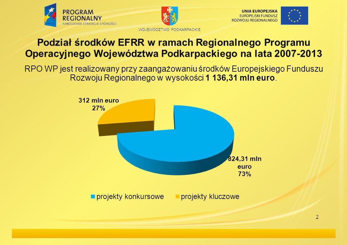 Podział środków EFRR w ramach Regionalnego Programu Operacyjnego Województwa Podkarpackiego na lata 2007-2013 RPO WP jest realizowany przy zaangażowaniu środków Europejskiego Funduszu Rozwoju Regionalnego w wysokości 1 136,31 mln euro.