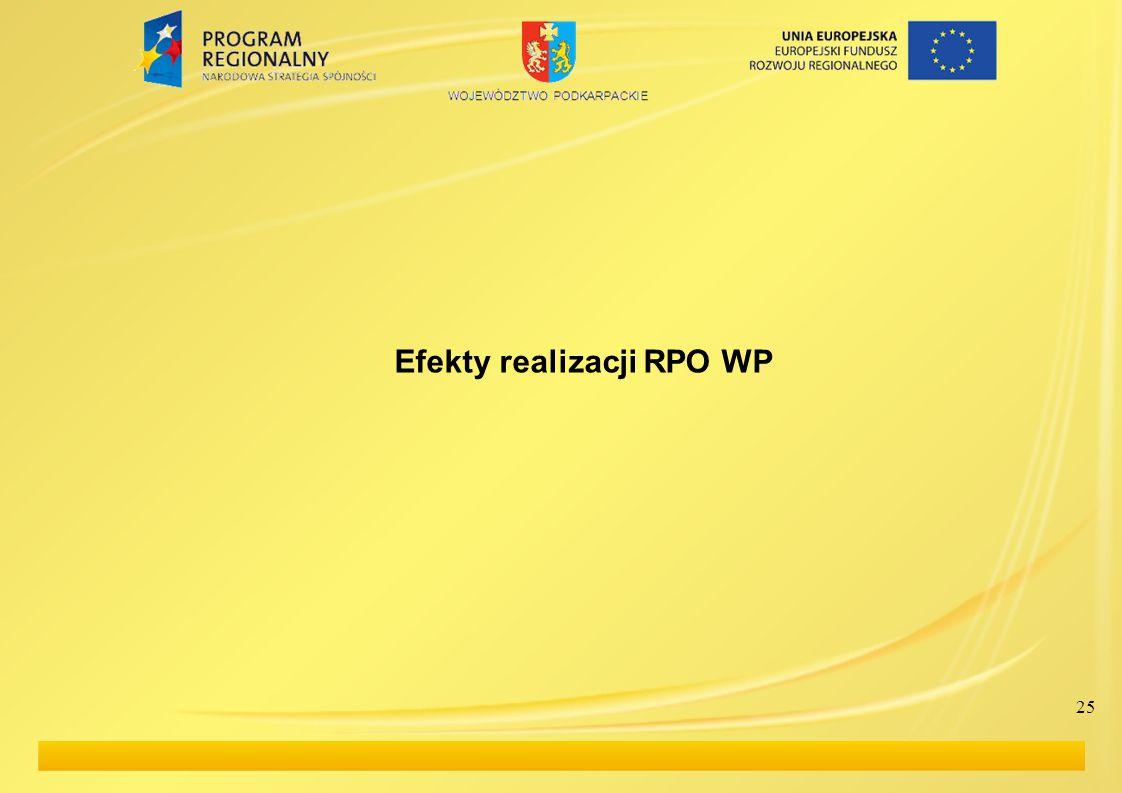 Efekty realizacji RPO WP 25
