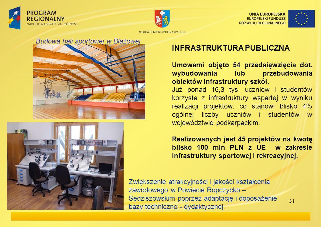 31 INFRASTRUKTURA PUBLICZNA Umowami objęto 54 przedsięwzięcia dot.