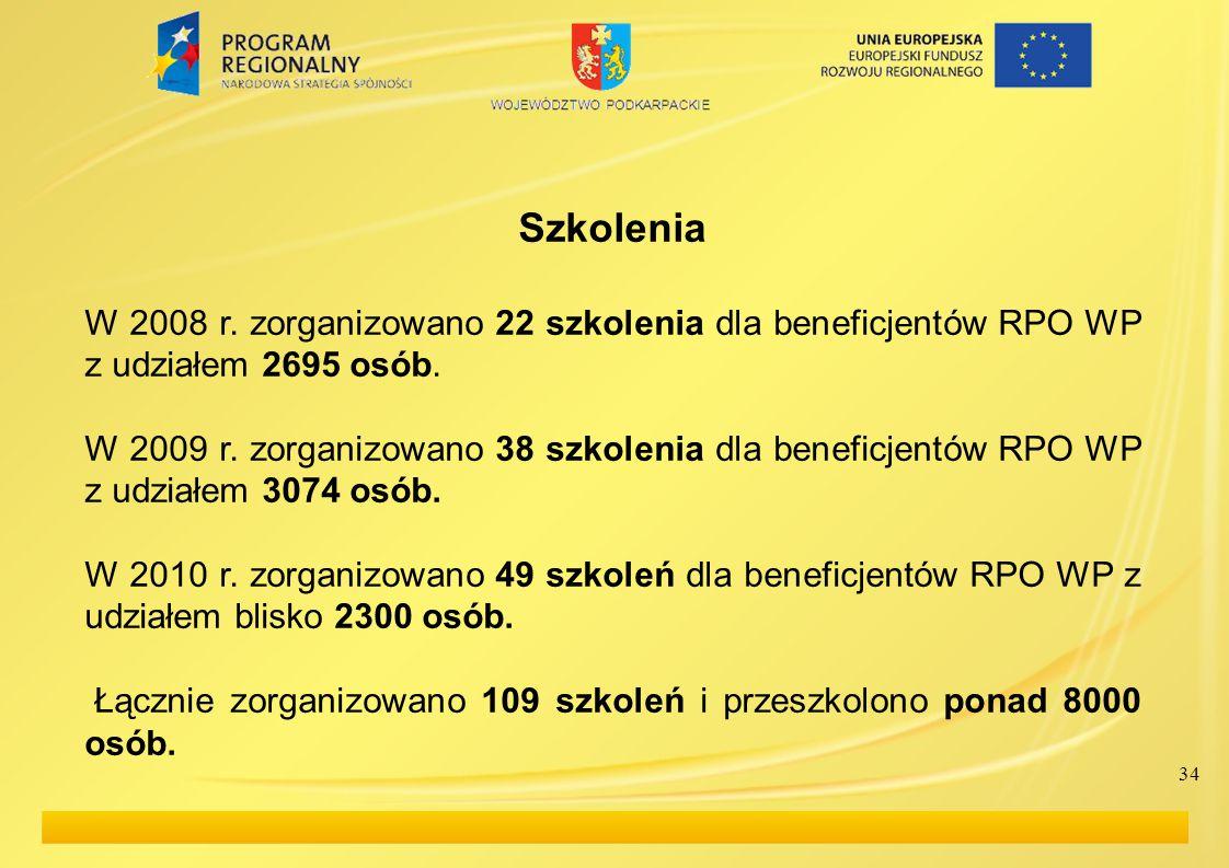 Szkolenia W 2008 r. zorganizowano 22 szkolenia dla beneficjentów RPO WP z udziałem 2695 osób.