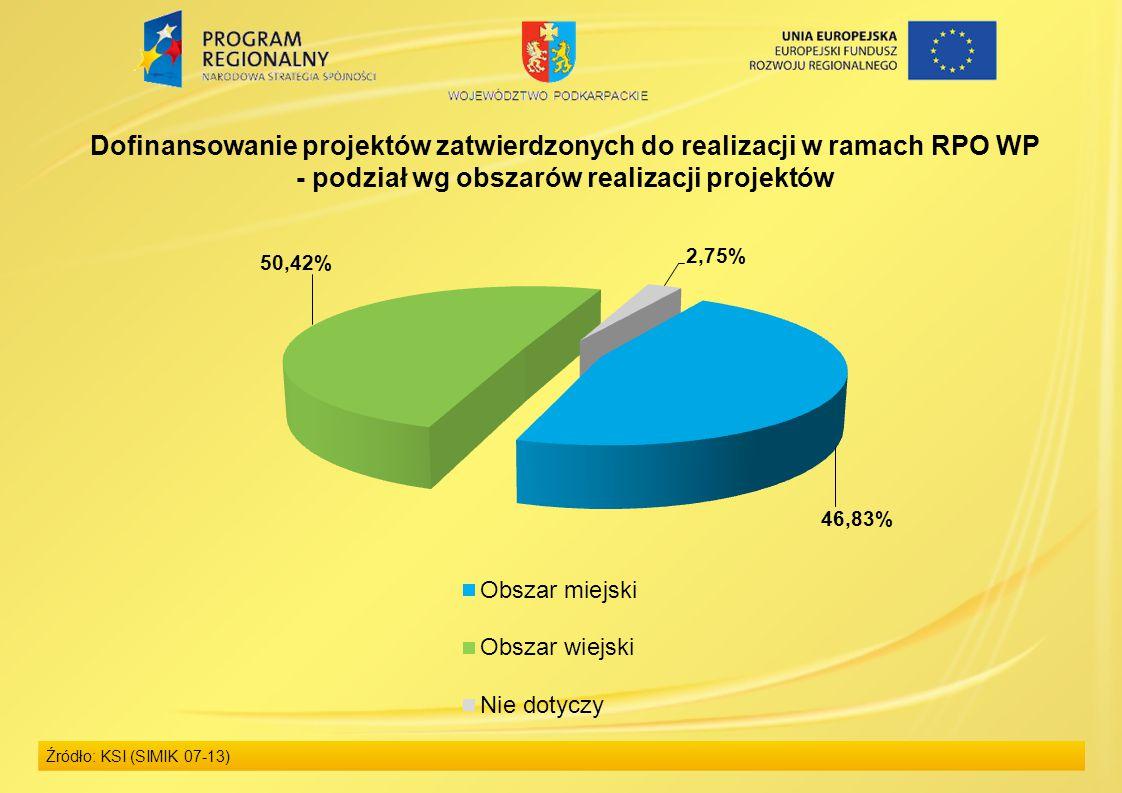 Źródło: KSI (SIMIK 07-13) Dofinansowanie projektów zatwierdzonych do realizacji w ramach RPO WP - podział wg obszarów realizacji projektów