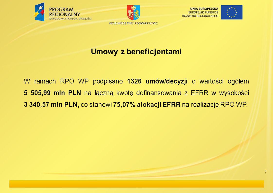 7 Umowy z beneficjentami W ramach RPO WP podpisano 1326 umów/decyzji o wartości ogółem 5 505,99 mln PLN na łączną kwotę dofinansowania z EFRR w wysokości 3 340,57 mln PLN, co stanowi 75,07% alokacji EFRR na realizację RPO WP.