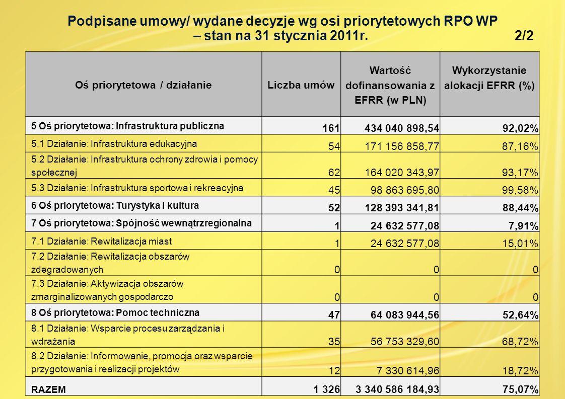 Oś priorytetowa / działanieLiczba umów Wartość dofinansowania z EFRR (w PLN) Wykorzystanie alokacji EFRR (%) 5 Oś priorytetowa: Infrastruktura publiczna 161434 040 898,5492,02% 5.1 Działanie: Infrastruktura edukacyjna 54171 156 858,7787,16% 5.2 Działanie: Infrastruktura ochrony zdrowia i pomocy społecznej 62164 020 343,9793,17% 5.3 Działanie: Infrastruktura sportowa i rekreacyjna 4598 863 695,8099,58% 6 Oś priorytetowa: Turystyka i kultura 52128 393 341,8188,44% 7 Oś priorytetowa: Spójność wewnątrzregionalna 124 632 577,087,91% 7.1 Działanie: Rewitalizacja miast 124 632 577,0815,01% 7.2 Działanie: Rewitalizacja obszarów zdegradowanych 000 7.3 Działanie: Aktywizacja obszarów zmarginalizowanych gospodarczo 000 8 Oś priorytetowa: Pomoc techniczna 4764 083 944,5652,64% 8.1 Działanie: Wsparcie procesu zarządzania i wdrażania 3556 753 329,6068,72% 8.2 Działanie: Informowanie, promocja oraz wsparcie przygotowania i realizacji projektów 127 330 614,9618,72% RAZEM 1 3263 340 586 184,9375,07% Podpisane umowy/ wydane decyzje wg osi priorytetowych RPO WP – stan na 31 stycznia 2011r.