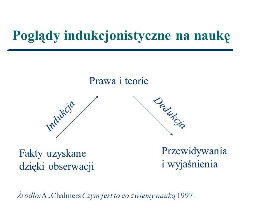 Poglądy indukcjonistyczne na naukę Fakty uzyskane dzięki obserwacji Przewidywania i wyjaśnienia Prawa i teorie Źródło:A..Chalmers Czym jest to co zwiemy nauką 1997.