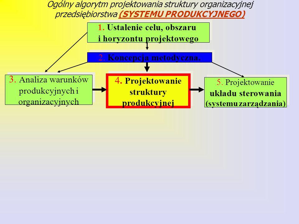 Ogólny algorytm projektowania struktury organizacyjnej przedsiębiorstwa (SYSTEMU PRODUKCYJNEGO) 1.