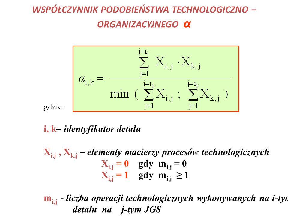 WSPÓŁCZYNNIK PODOBIEŃSTWA TECHNOLOGICZNO – ORGANIZACYJNEGO α gdzie: i, k– identyfikator detalu X i,j, X k,j – elementy macierzy procesów technologicznych X i,j = 0 gdy m i,j = 0 X i,j = 1 gdy m i,j ≥ 1 m i,j - liczba operacji technologicznych wykonywanych na i-tym detalu na j-tym JGS