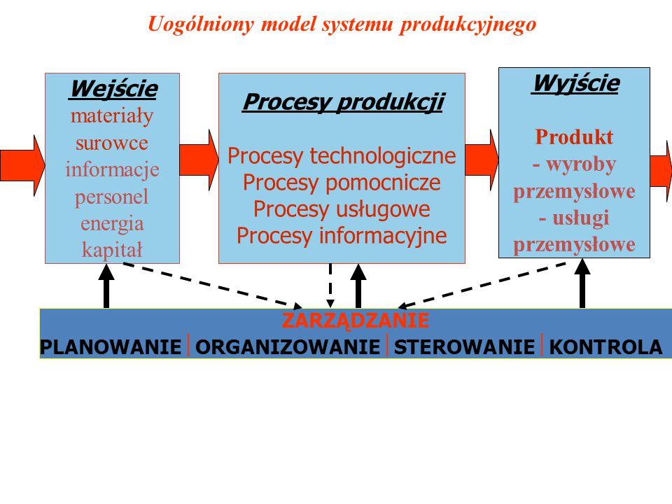 ????Analiza podejść metodycznych do projektowania procesów i systemów produkcyjnych (dekompozycja) 1.