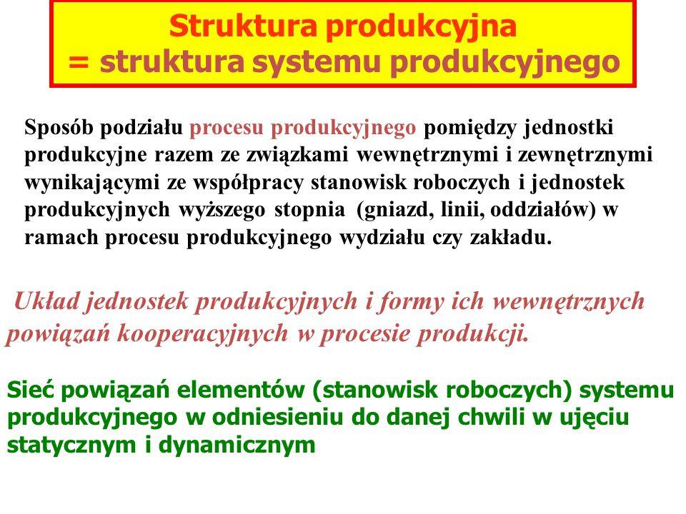 Sposób podziału procesu produkcyjnego pomiędzy jednostki produkcyjne razem ze związkami wewnętrznymi i zewnętrznymi wynikającymi ze współpracy stanowisk roboczych i jednostek produkcyjnych wyższego stopnia (gniazd, linii, oddziałów) w ramach procesu produkcyjnego wydziału czy zakładu.