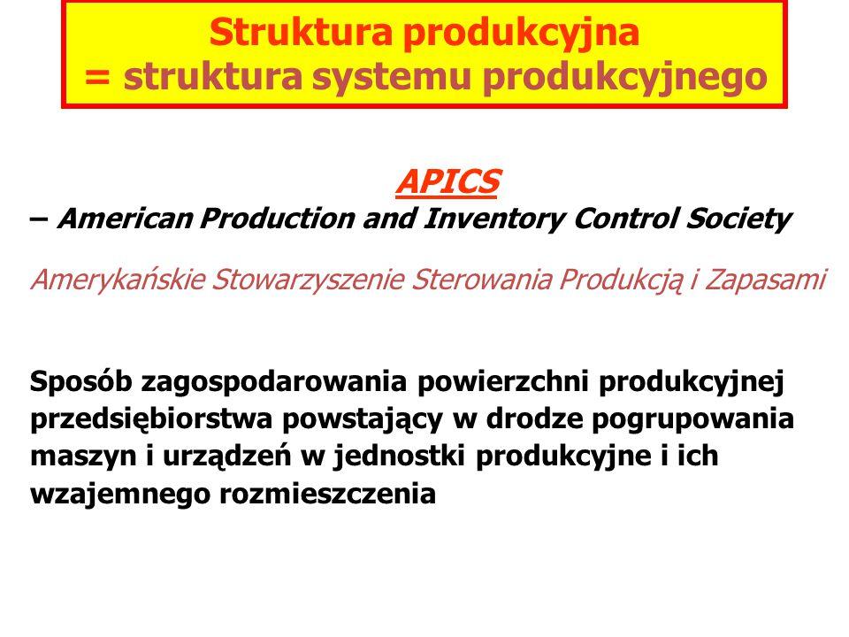 APICS – American Production and Inventory Control Society Amerykańskie Stowarzyszenie Sterowania Produkcją i Zapasami Sposób zagospodarowania powierzchni produkcyjnej przedsiębiorstwa powstający w drodze pogrupowania maszyn i urządzeń w jednostki produkcyjne i ich wzajemnego rozmieszczenia Struktura produkcyjna = struktura systemu produkcyjnego