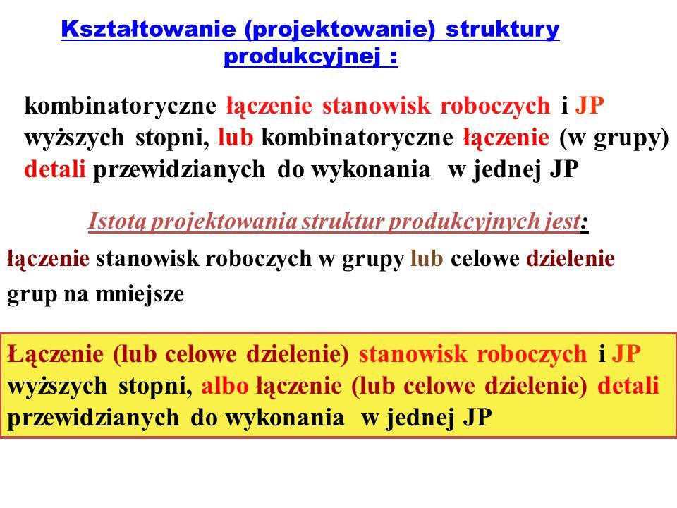 Kształtowanie (projektowanie) struktury produkcyjnej : kombinatoryczne łączenie stanowisk roboczych i JP wyższych stopni, lub kombinatoryczne łączenie (w grupy) detali przewidzianych do wykonania w jednej JP Istotą projektowania struktur produkcyjnych jest: łączenie stanowisk roboczych w grupy lub celowe dzielenie grup na mniejsze Łączenie (lub celowe dzielenie) stanowisk roboczych i JP wyższych stopni, albo łączenie (lub celowe dzielenie) detali przewidzianych do wykonania w jednej JP