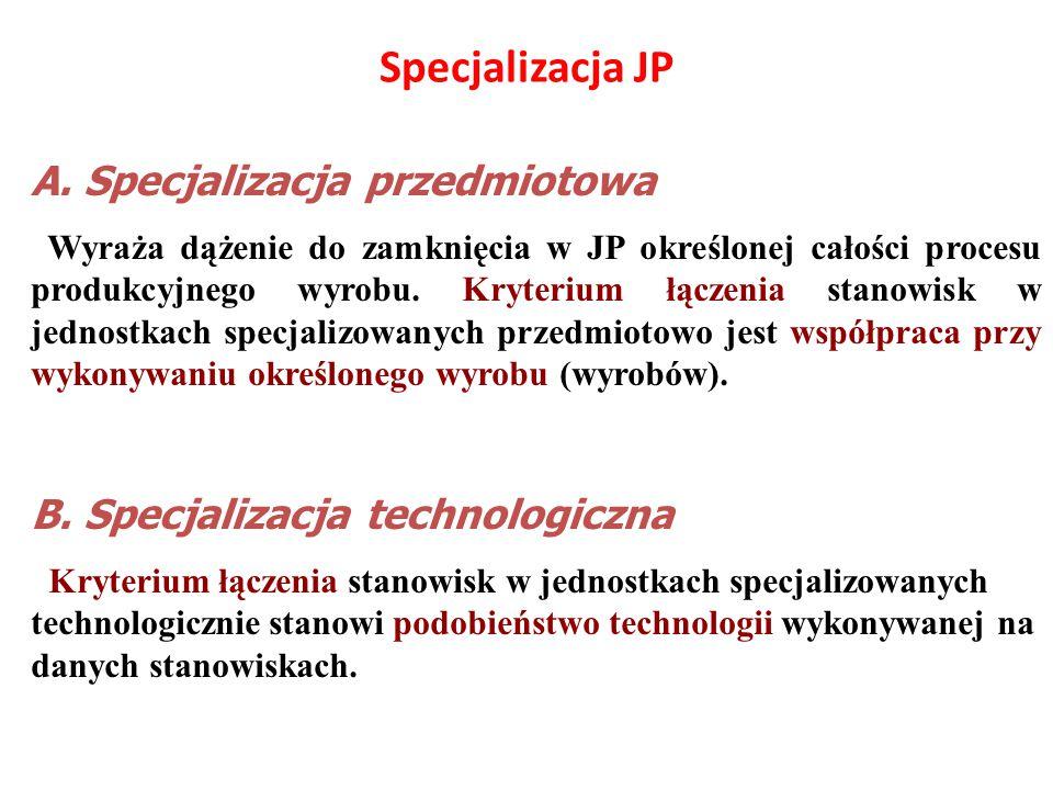 I. Podobieństwo technologiczno-organizacyjne jako kryterium i miara organizowania JP