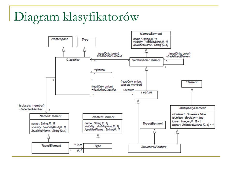 Diagram klasyfikatorów