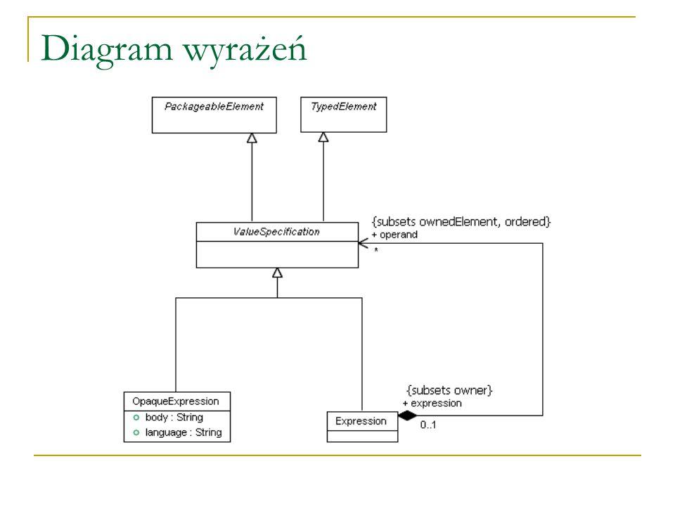 Diagram wyrażeń