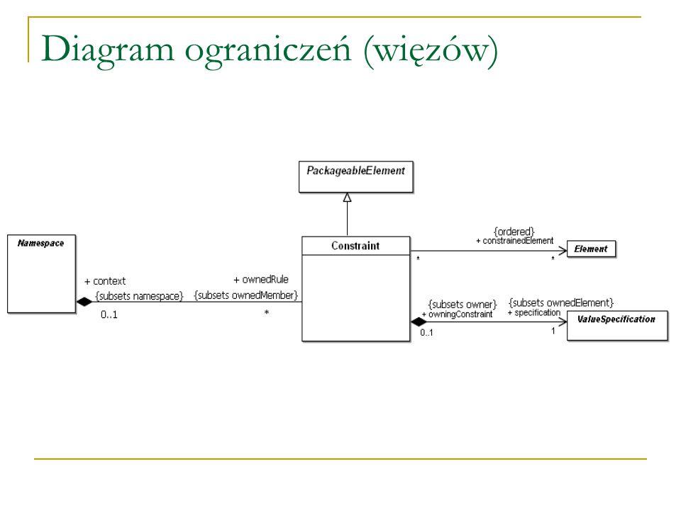 Diagram ograniczeń (więzów)