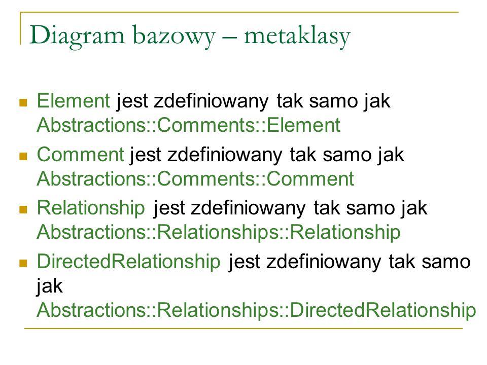 Diagram bazowy – metaklasy Element jest zdefiniowany tak samo jak Abstractions::Comments::Element Comment jest zdefiniowany tak samo jak Abstractions: