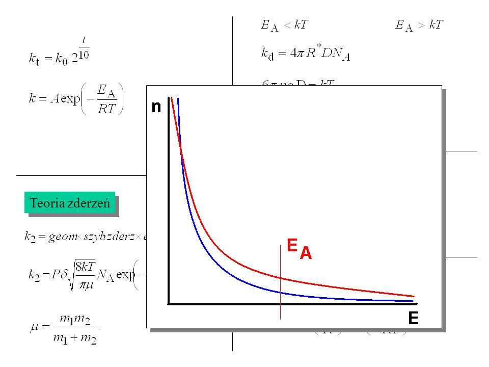 Teoria zderzeń Teoria kompleksu aktywnego – równanie Eyringa Teoria kompleksu aktywnego – równanie Eyringa