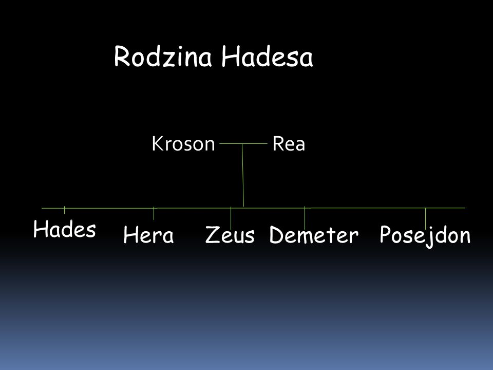 Rodzina Hadesa KrosonRea Hades ZeusPosejdonHeraDemeter