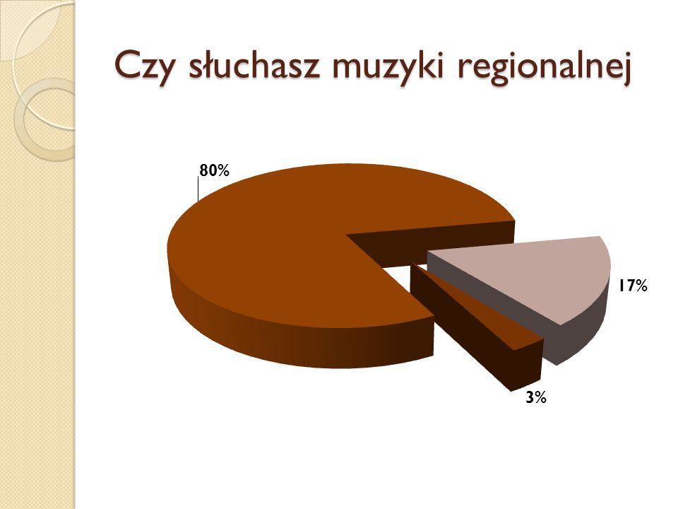 Regionalnej muzyki Lachów Sądeckich i Limanowskich słucha regularnie 3 % ankietowanych, 17% nie słucha jej wcale.