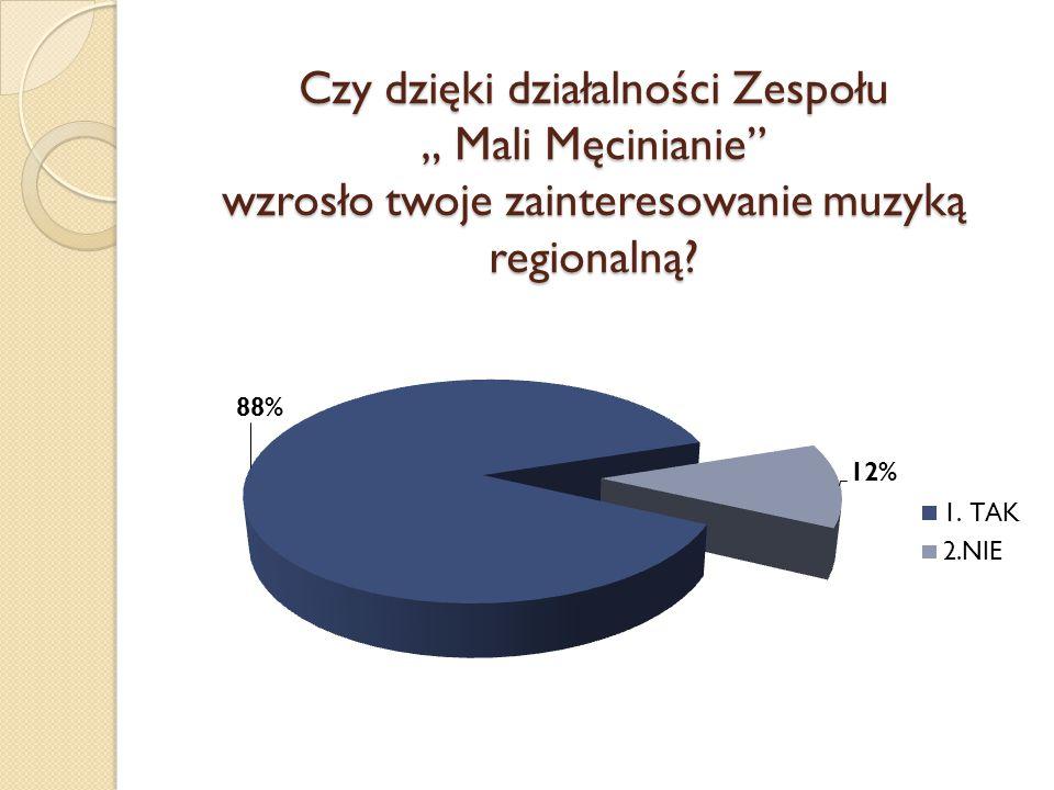 Ankietę przeprowadziły i analizowały: Małgorzata Pociecha Zuzanna Lachor oraz Kamil Pociecha
