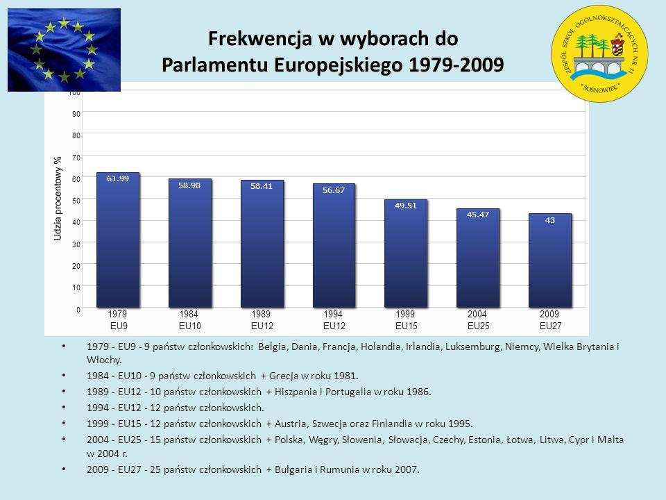 Frekwencja w wyborach do Parlamentu Europejskiego 1979-2009 1979 - EU9 - 9 państw członkowskich: Belgia, Dania, Francja, Holandia, Irlandia, Luksemburg, Niemcy, Wielka Brytania i Włochy.