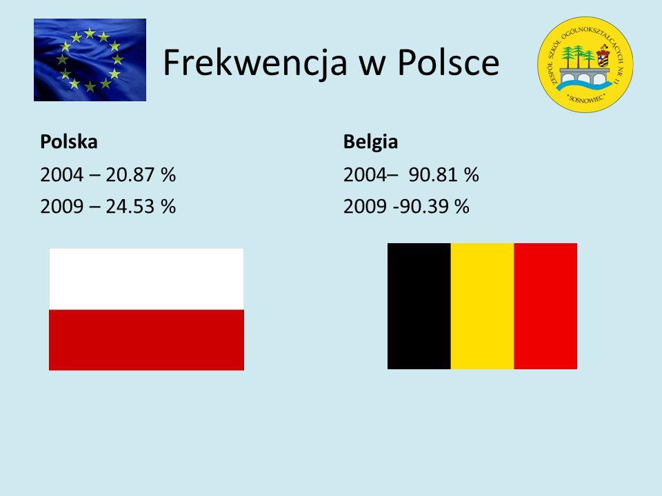 Frekwencja w Polsce Polska 2004 – 20.87 % 2009 – 24.53 % Belgia 2004– 90.81 % 2009 -90.39 %